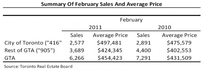 February 2011 Real Estate Sales & Average Prices for GTA